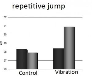 Auswirkungen bei Wiederholungssprüngen - Quelle: Bosco at all, 1998 Biol Sport